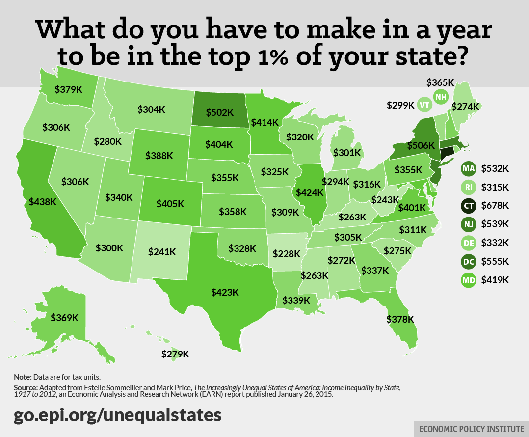 Inequality by state