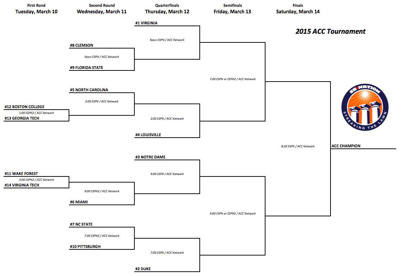 2015 ACC Tournament Bracket