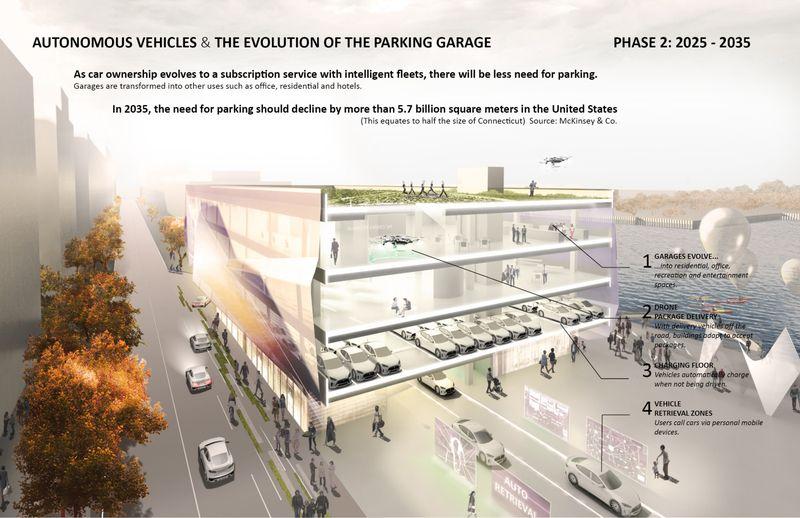Autonomous Parking Lot Two. Why high tech parking lots for autonomous cars may change urban
