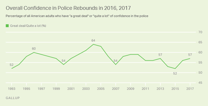 A chart showing Gallup polling of confidence in the police.