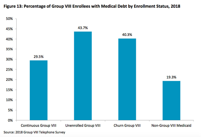 ScreenShot2018_08_23at5.02.16PM.170359 The success of Medicaid expansion, explained in 5 charts