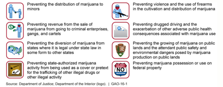 The eight criteria states had to meet under the Cole memo to avoid federal interference into state-legal marijuana.