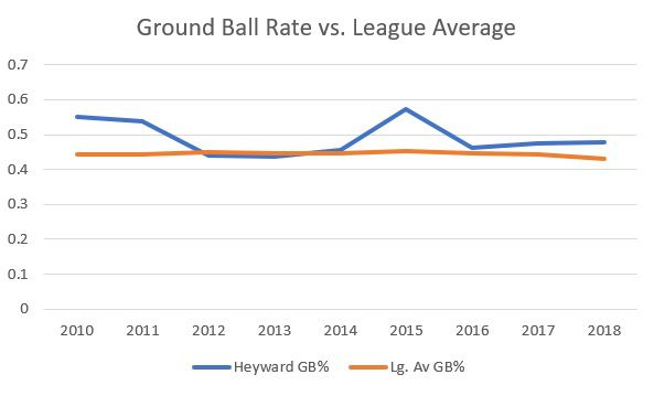 Chart showing Heyward's ground ball rate compared with the league average by year