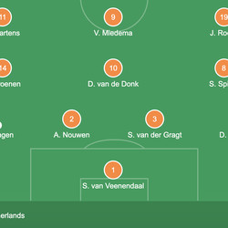 The Netherlands' XI