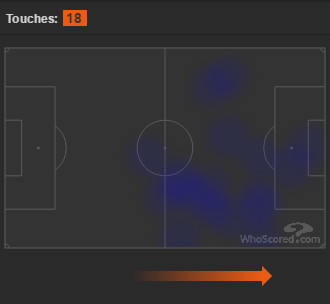 Vietto heat map vs. Real Madrid