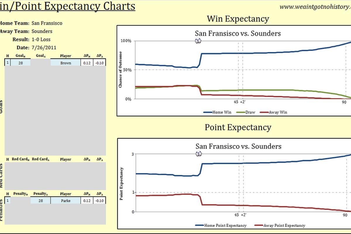 Seattle Sounders at San Fransisco FC Panama Chart