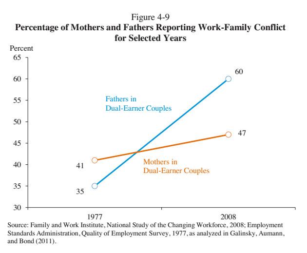 Work life balance gender