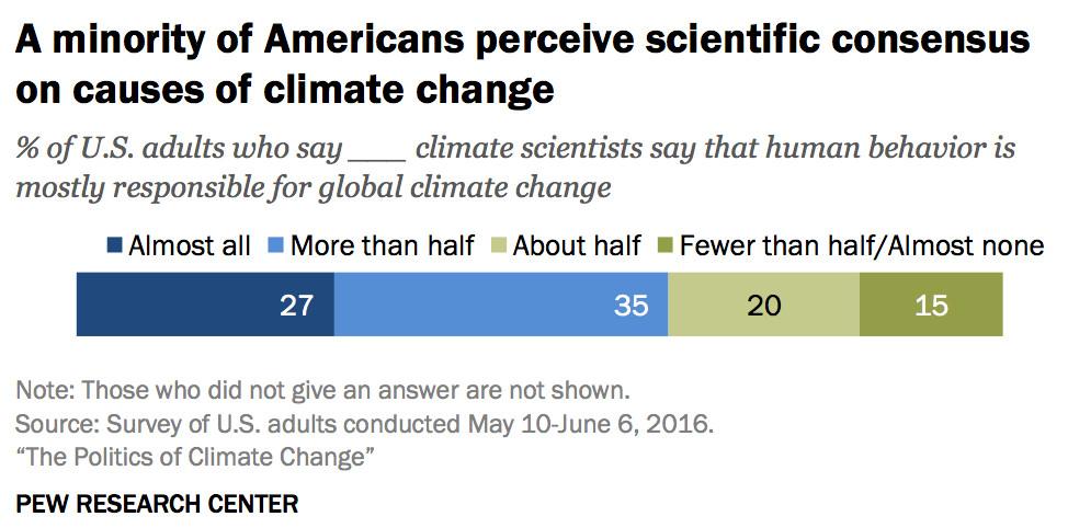 opinion on scientific consensus
