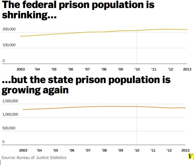 state federal prison population 2013
