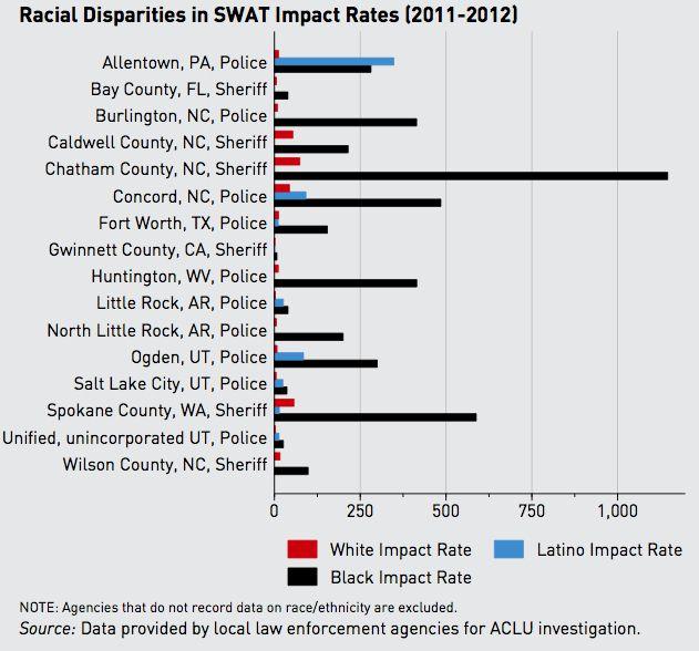 ACLU swat disparities