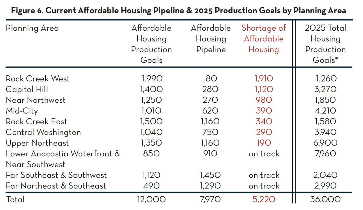 A table of housing production targets by areas of a city. A column for the shortage of affordable units contains red numbers.