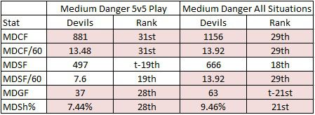 The 2018-19 Devils Attacking Stats for Medium Danger Attempts and Shots