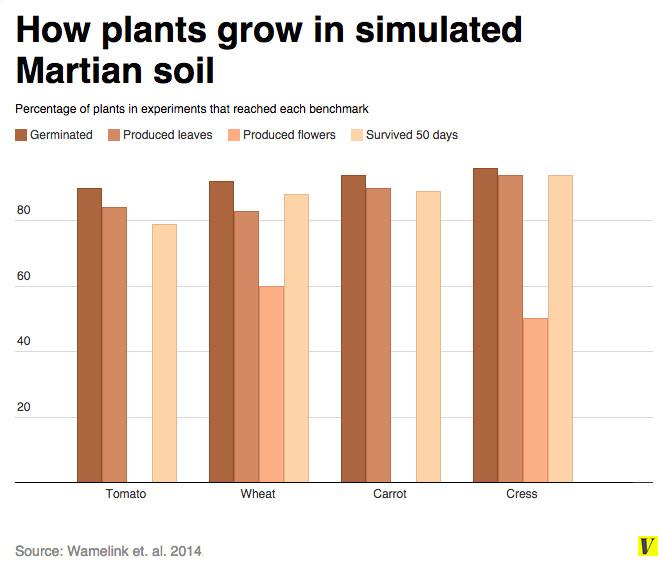 mars plant chart