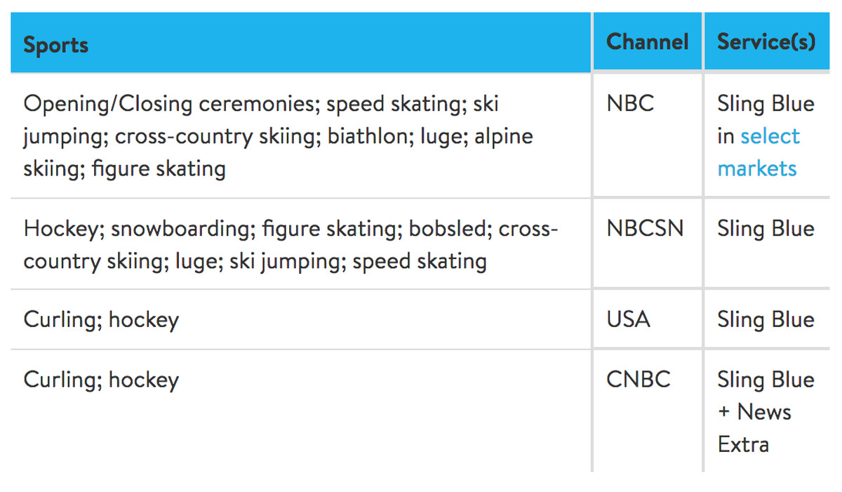 Cable Tv And Internet Providers By Zip Code >> 2018 Winter Olympics: how to watch online - The Verge