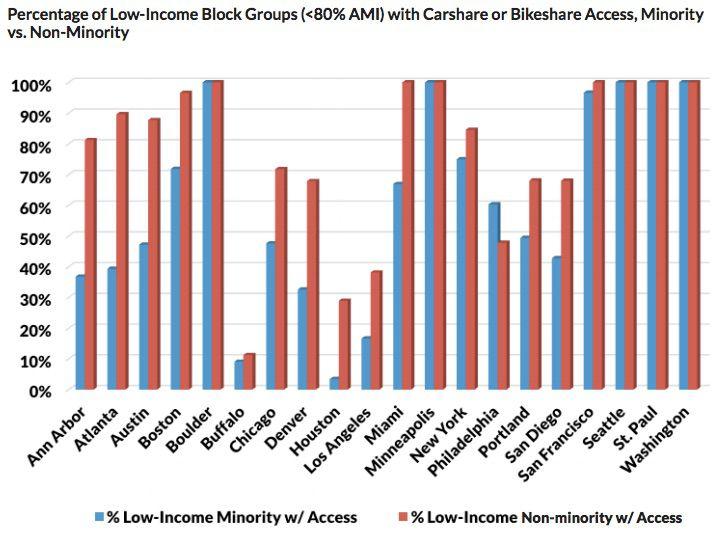 Minority Shared Mobility Data