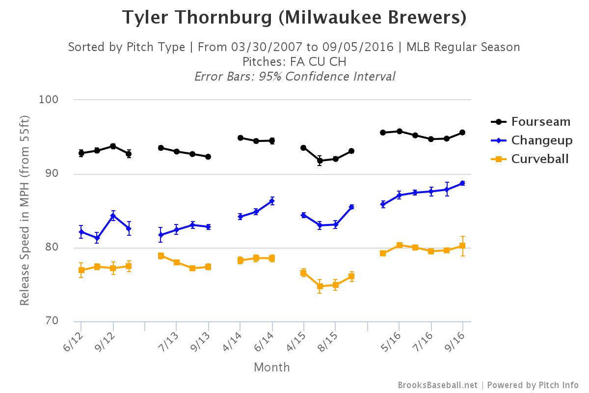 Tyler Thornburg Velocity