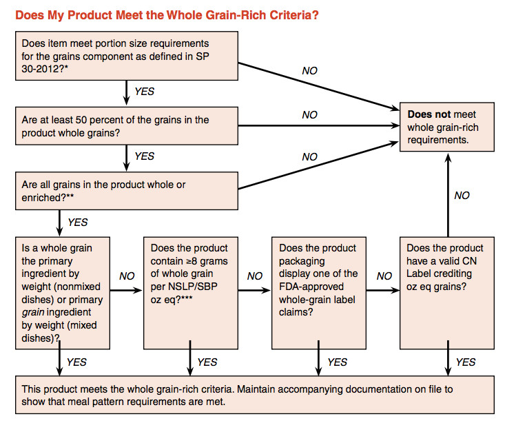 USDA whole grain flowchart