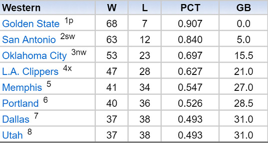 Grizz April Standings