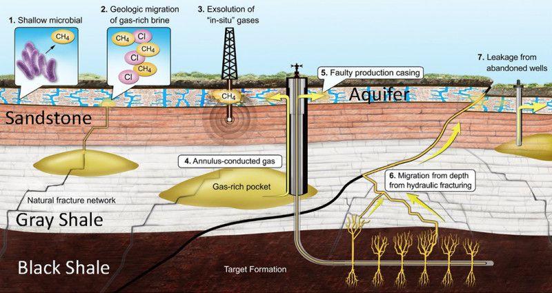 groundwater contamination natural gas