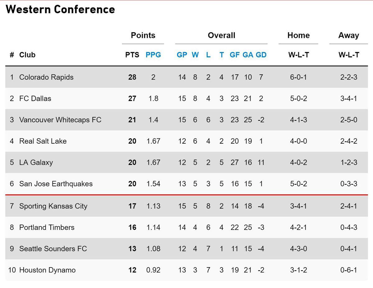 MLS Standings 5-29