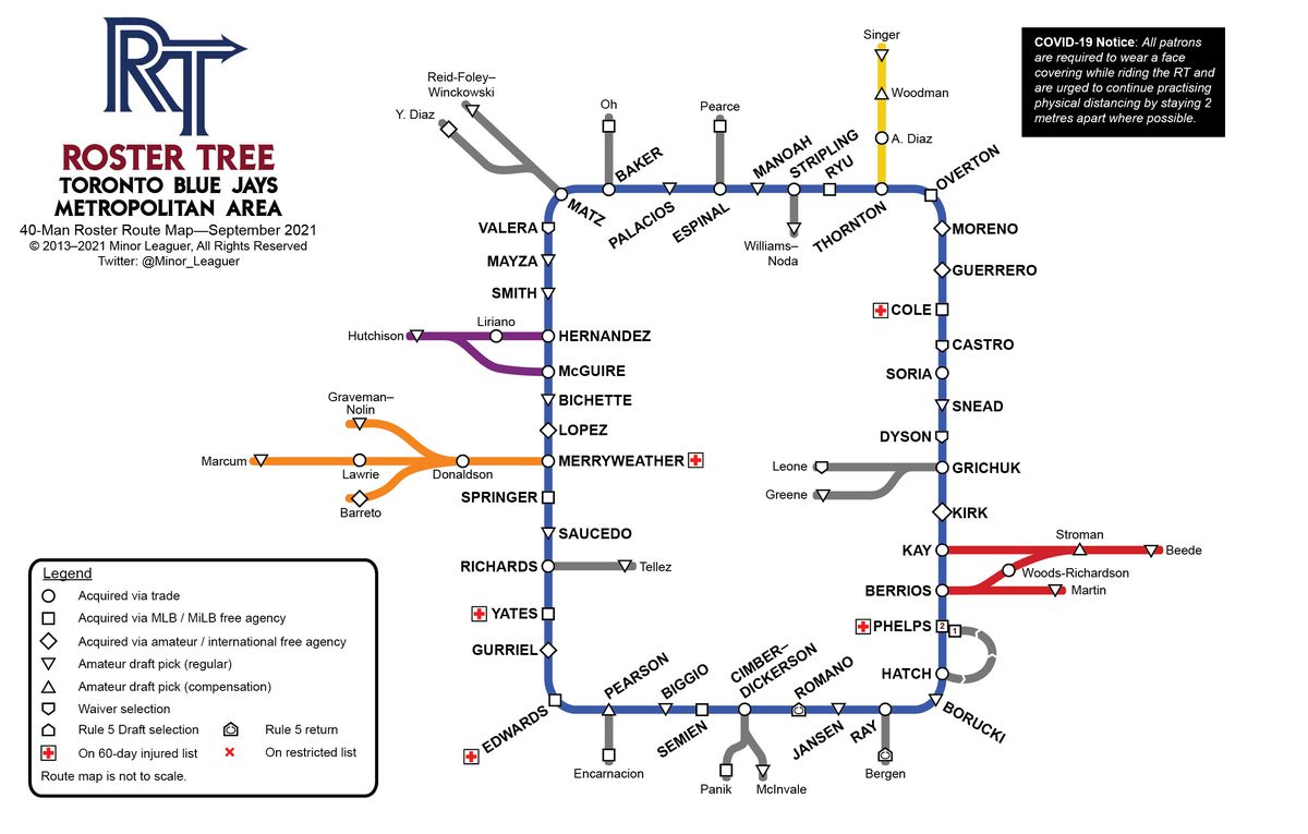 Toronto Blue Jays Roster Tree Route Map 2021, version 39