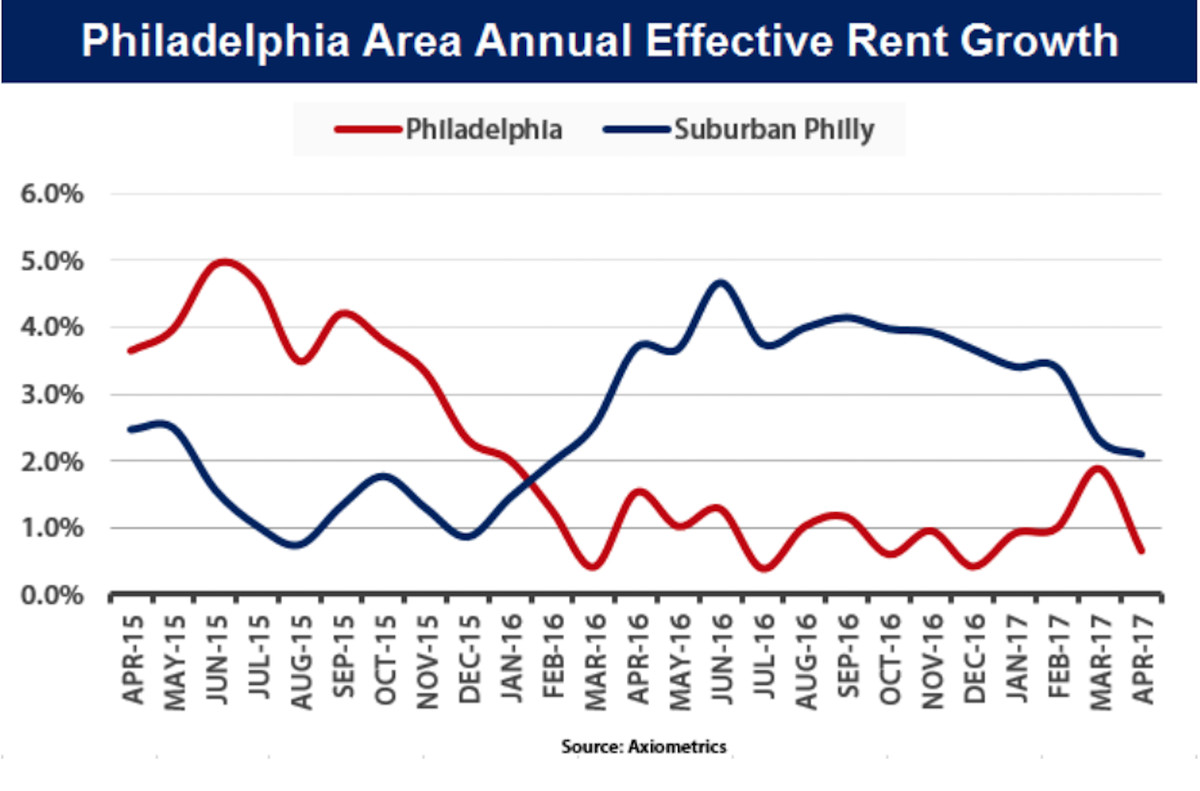 the state of philly s rental market in five charts curbed philly. Black Bedroom Furniture Sets. Home Design Ideas