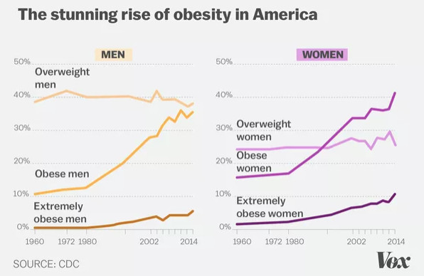 We're barely using the best tool we have to fight obesity - Vox