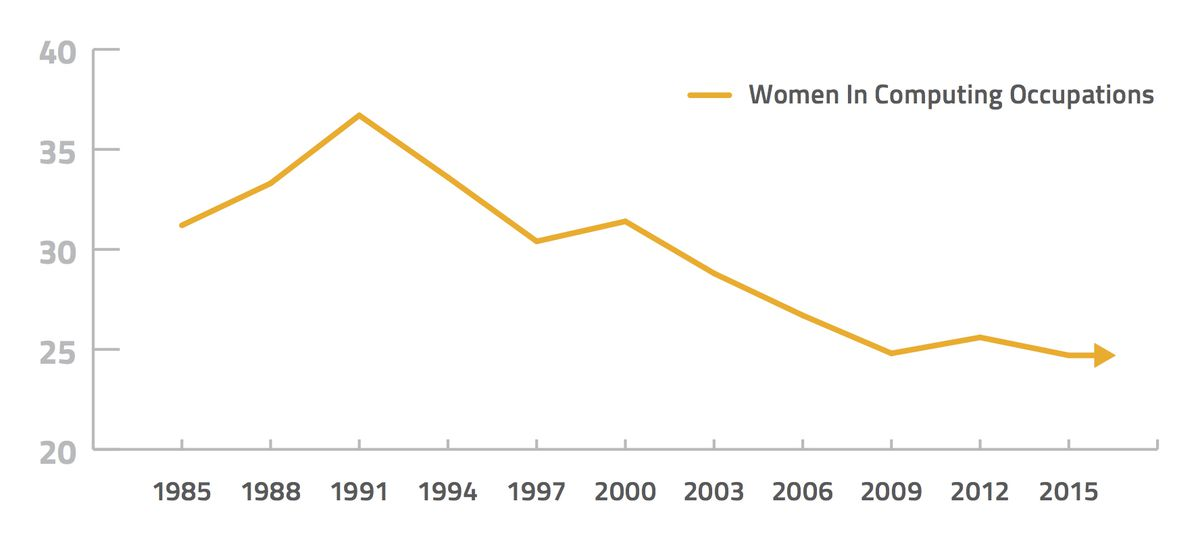 Chart showing decline of women in computing positions from 1985 to 2015
