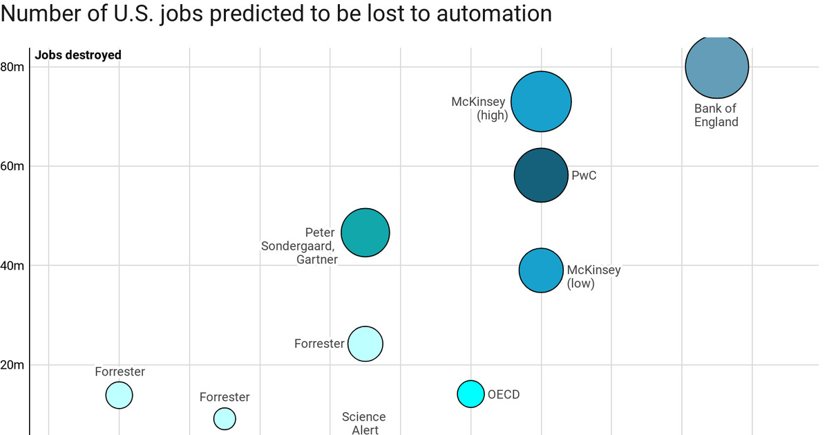 Why no one really knows how many jobs automation will