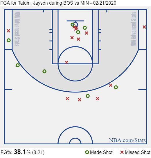 Tatum shot chart vs T-Wolves