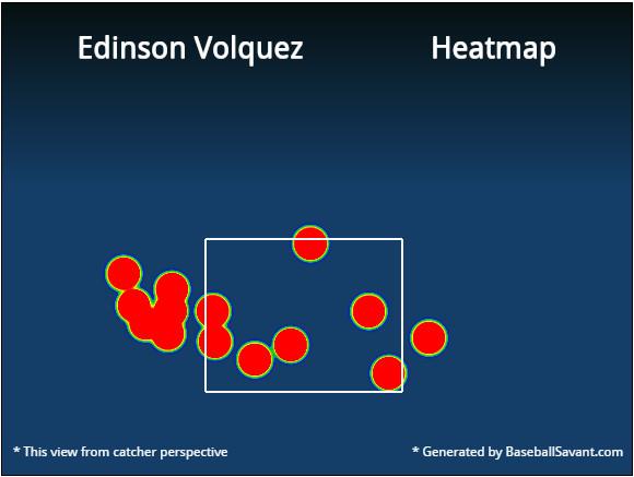 volquez sinker heat map