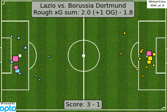 Match Observations Dortmund Look Limp In 3 1 Loss To Lazio Fear The Wall