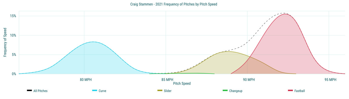 Craig Stammen- 2021 Frequency of Pitches by Pitch Speed