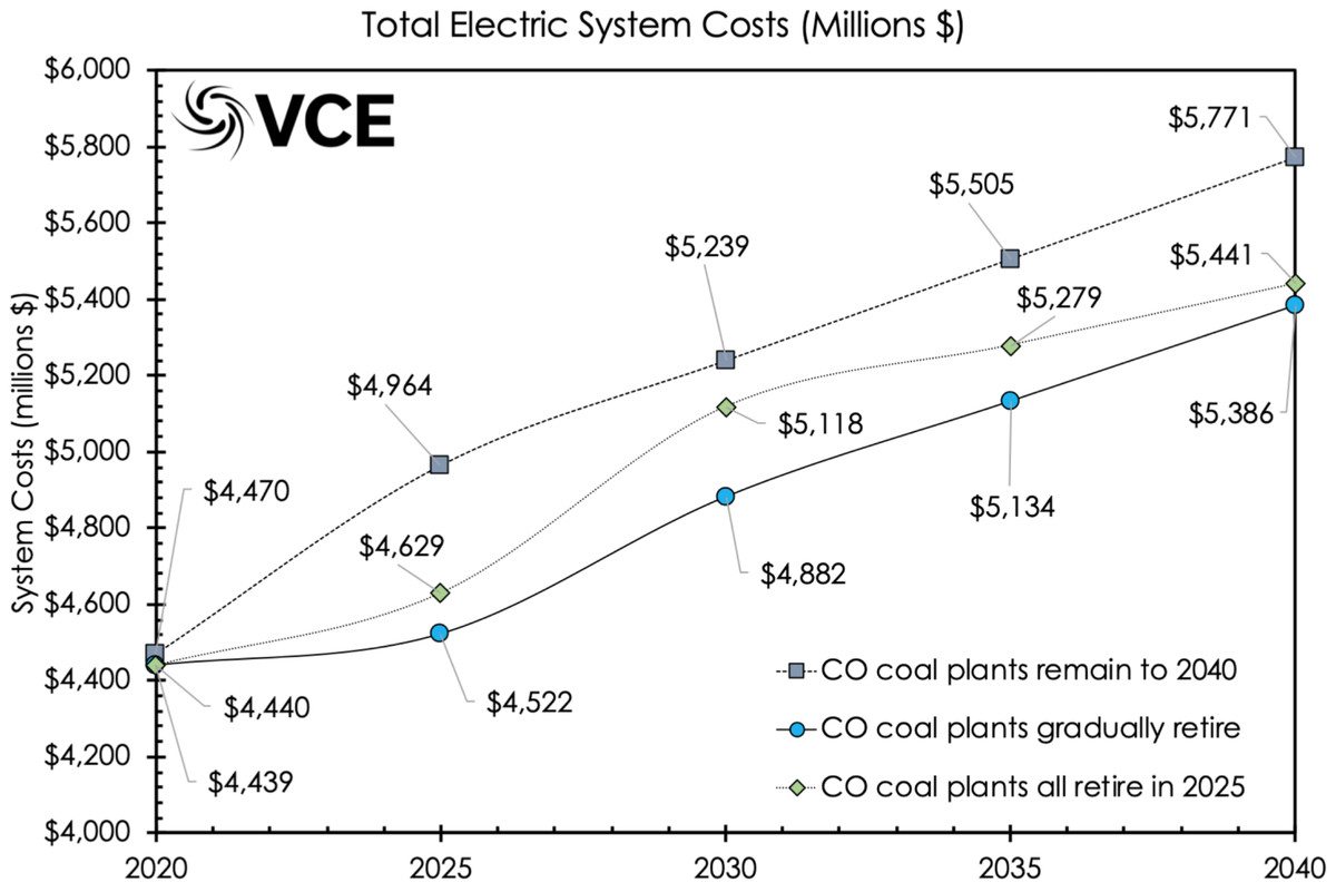 co electric system costs