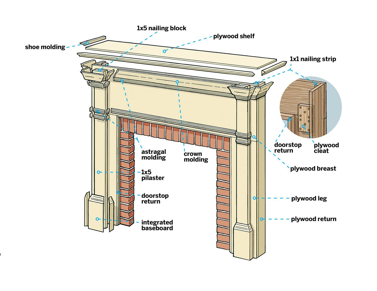 How To Build A Fireplace Mantel In 5 Steps This Old House
