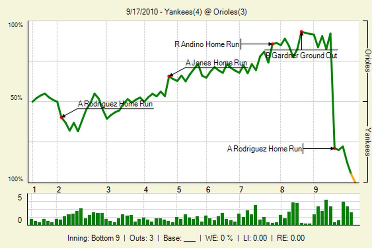 "via <a href=""http://www.fangraphs.com/lgraphs/20100917_Yankees_Orioles_0_78_lbig_.png"">www.fangraphs.com</a>"