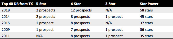 Sum of defensive back star rankings per class in Texas.