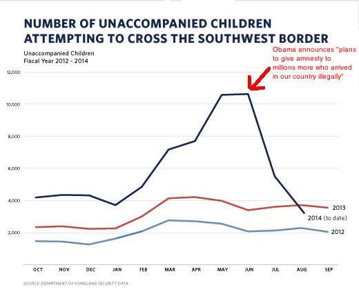 UAC apprehensions chart, Ted Cruz edition