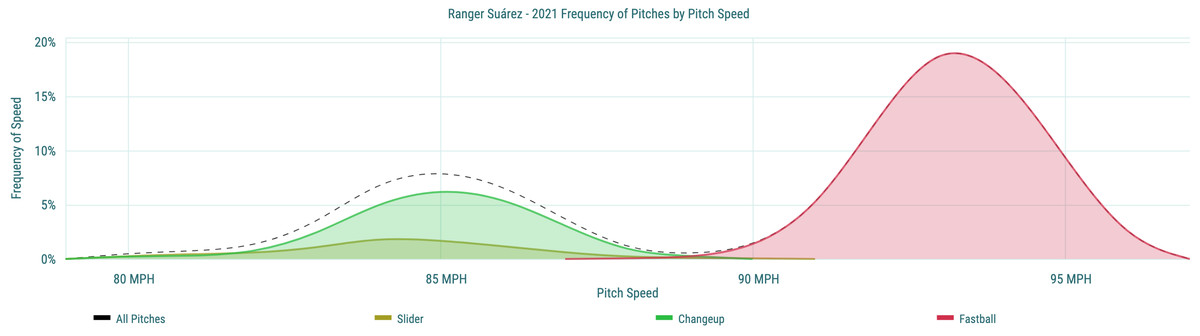 Ranger Suárez- 2021 Frequency of Pitches by Pitch Speed