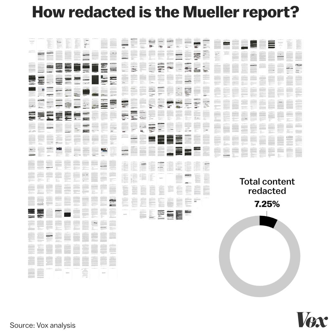 The Mueller report redactions, explained in 4 charts - Vox