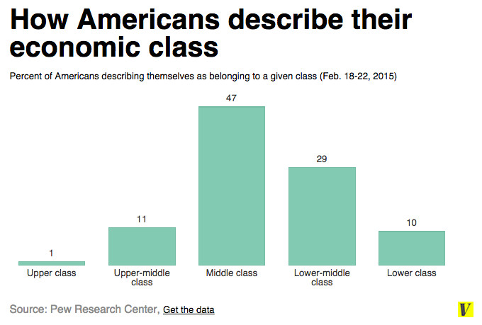 Americans class 2