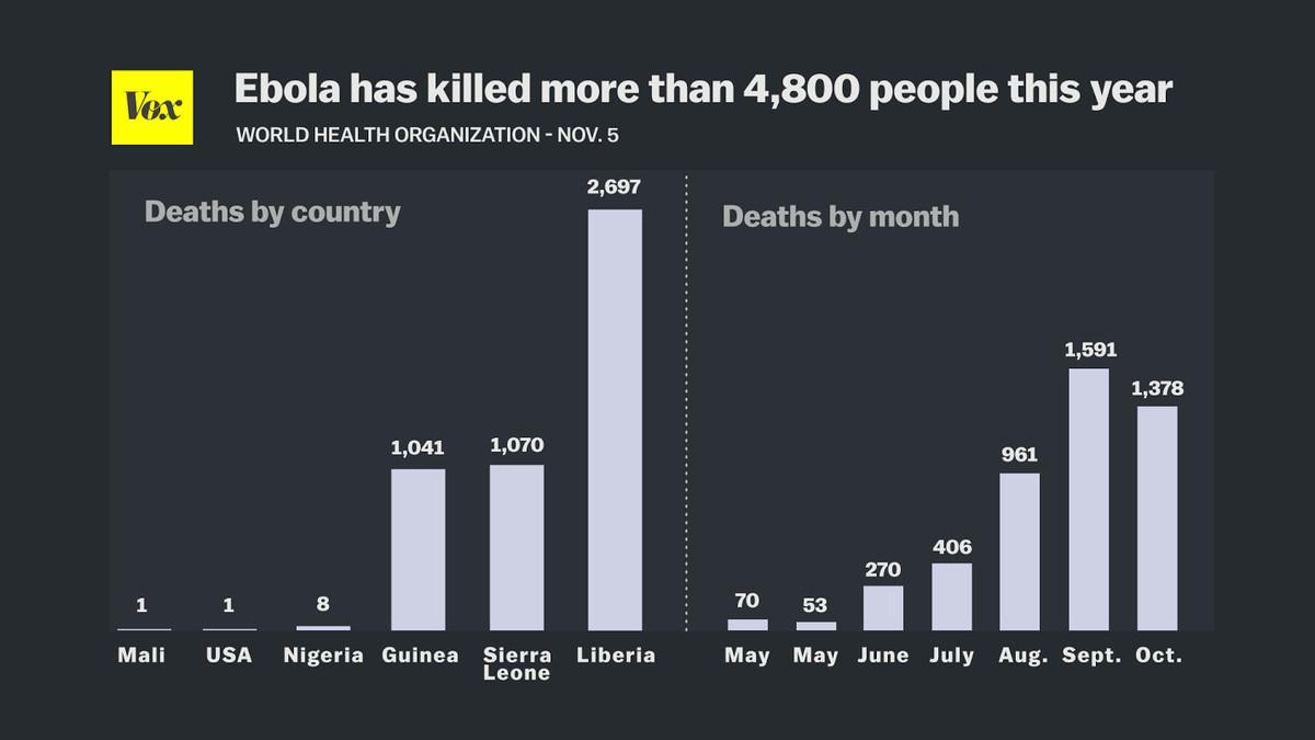 ebola deaths