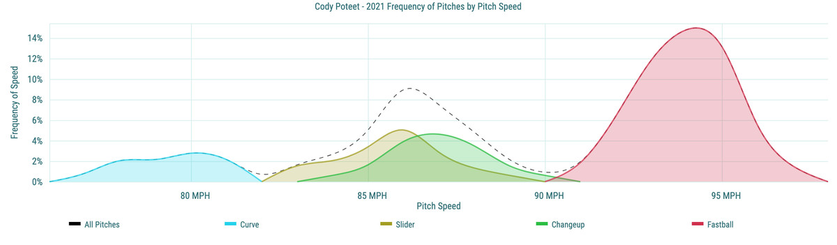 Cody Poteet - 2021 Frequency of Pitches by Pitch Speed