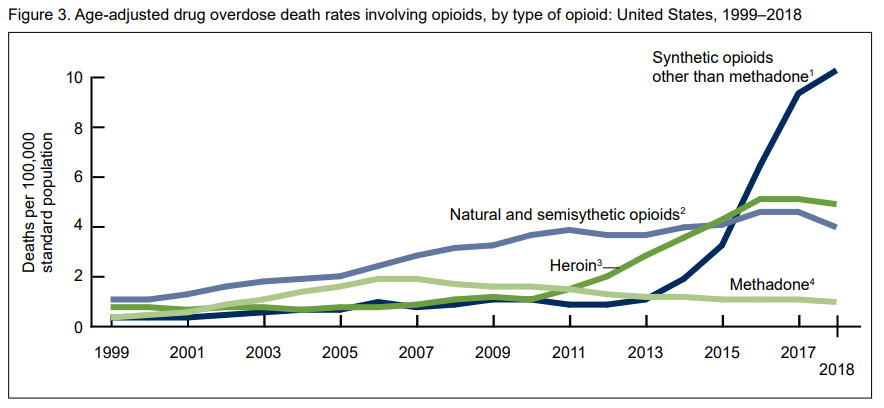 A chart showing opioid overdose deaths by year.