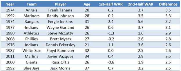 Table showing Frank Tanana leading pitchers in all-time WAR increases, with a 3.5-game difference