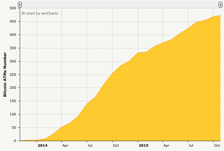 Bitcoin's value is surging  Here are 5 charts on the growing Bitcoin
