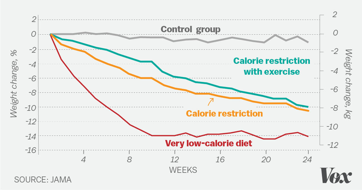 the calorie restriction groups lost more weight than the group that both dieted and exercised