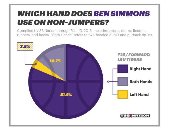 simmons-chart
