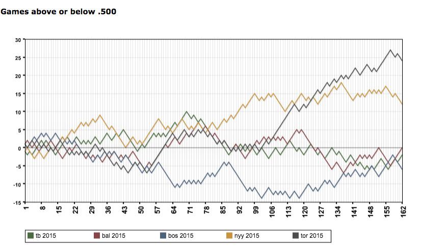 2015 O's chart