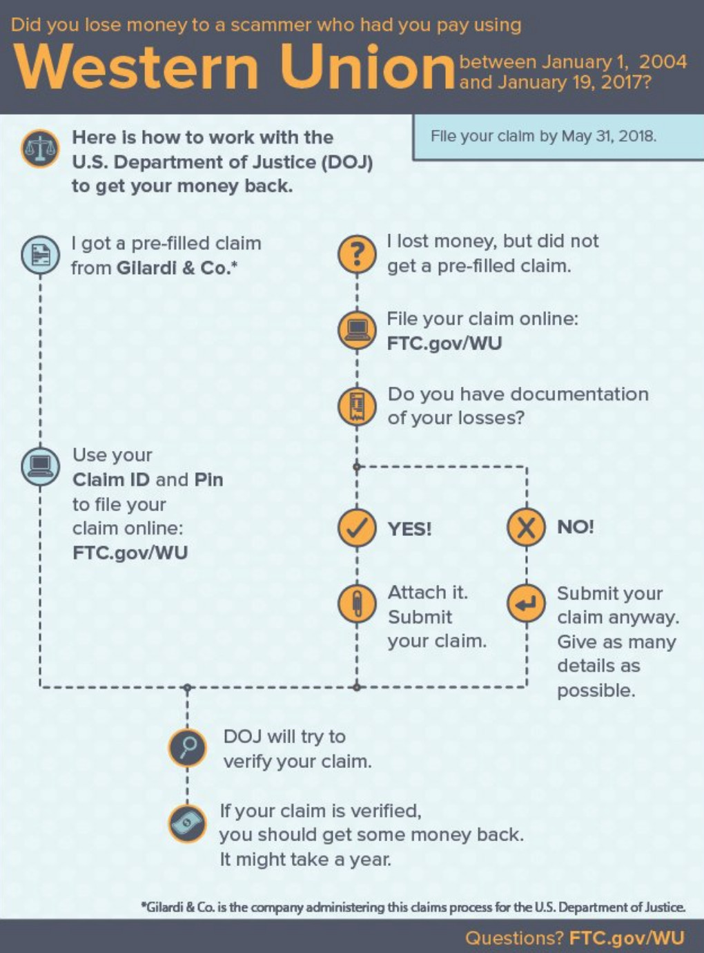 FTC gives internet scam victims more time to get money back from